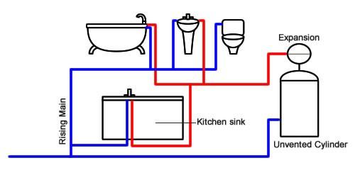 Sisteme cilindrice cu apă caldă neîncălzite