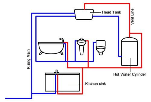 Sistem de cilindri cu apă caldă ventilată